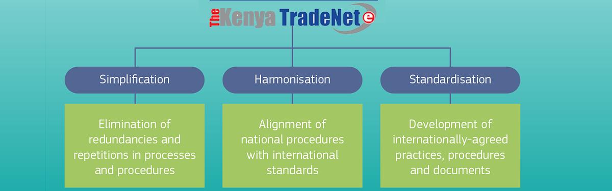 KenTrade – Simplify Trade Processes for Kenya's Competitiveness